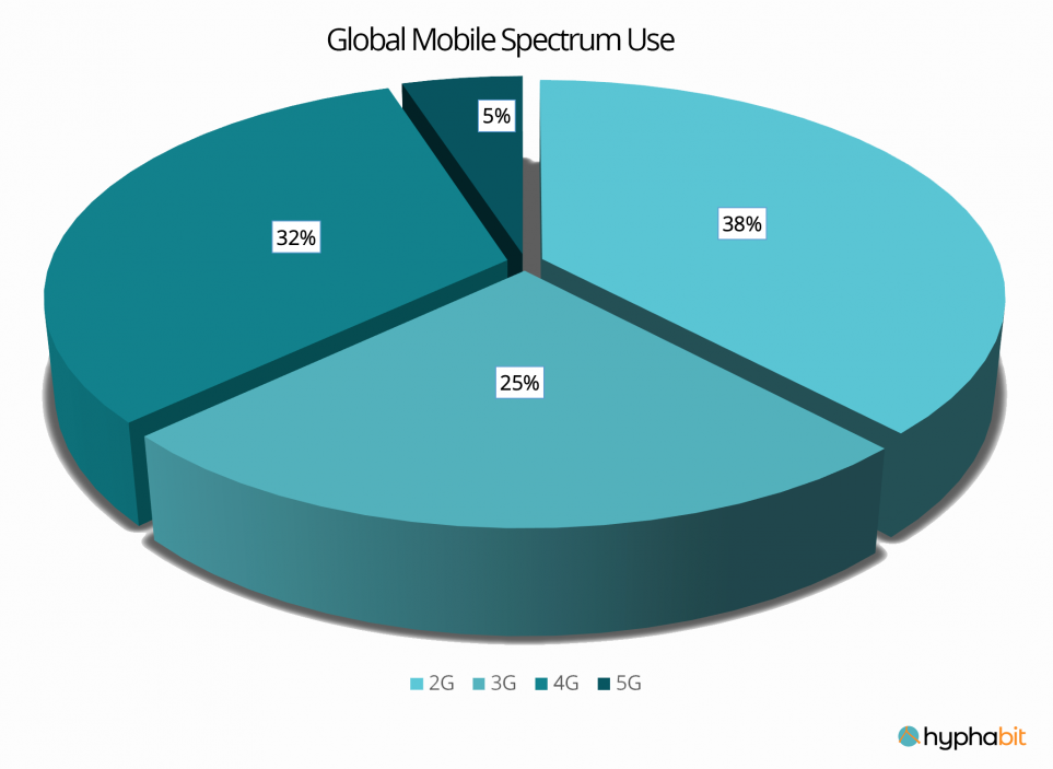 pie chart showing global mobile spectrum use